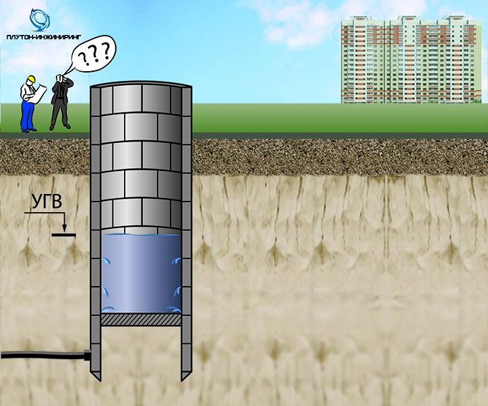 ГЕОТЕХНИЧЕСКАЯ ЗАДАЧА:  Произошло всплытие днища камеры под инженерные сети, выполненной методом опускного колодца. При дальнейшем демонтаже плиты днища и разработке грунта происходит затопление камеры с выносом песка и просадкой прилегающей инфраструктуру.
