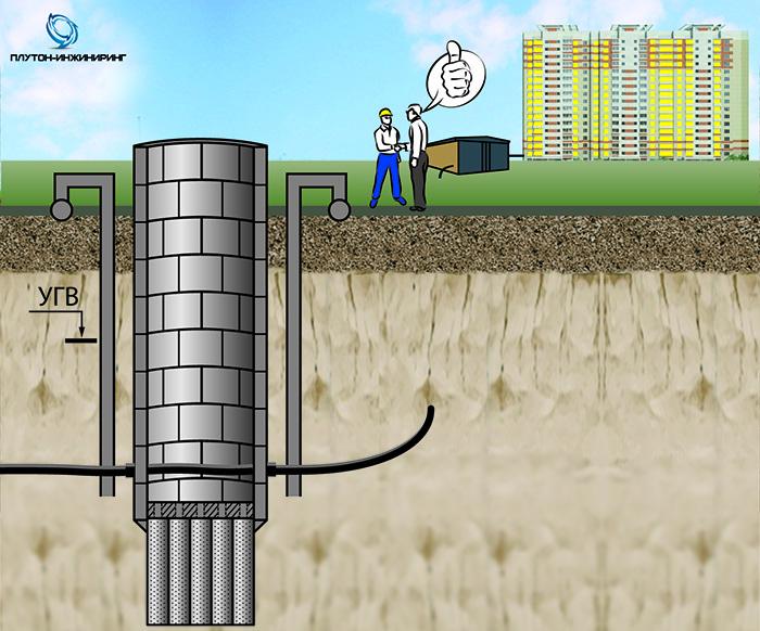 ГЕОТЕХНИЧЕСКОЕ РЕШЕНИЕ:  Устройство грунтопригруза по технологии струйной цементации (джет-1) с добавлением пластификатора Рекс МСЦ-ПУ (Модификатор струйной цементации пластифицирующий с эффектом ускорения схватывания и твердения.