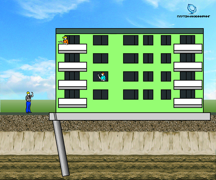 ГЕОТЕХНИЧЕСКОЕ РЕШЕНИЕ: Устройство свай в зоне неустойчивых грунтов с переопиранием на коренные грунты и последующим компенсационным нагнетанием безусадочного состава Рекс-Граунт с целью восстановления геометрии здания.